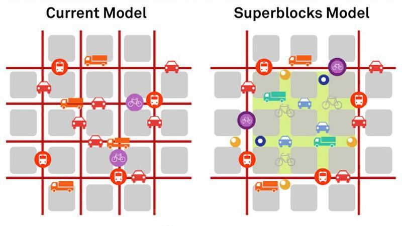 Superblocks Superillas