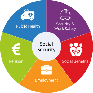 The Benefits of the Social Security in Spain